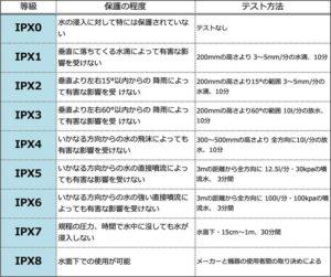 IPX規格表